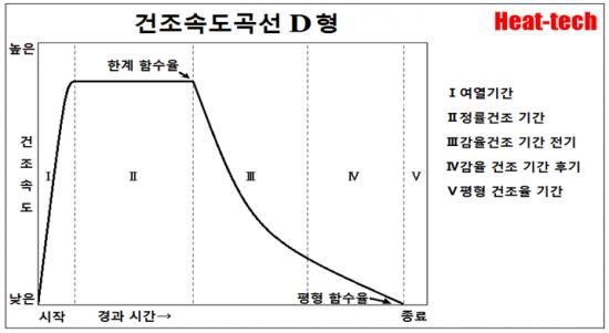 건조 곡선의 5 패턴 - 건조의 과학 D형