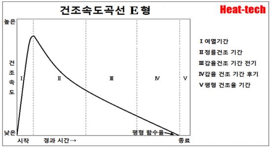 건조 곡선의 5 패턴 - 건조의 과학 E형