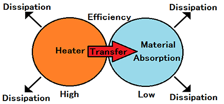Heat balance equation of the drying