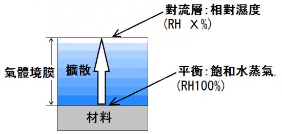 水的蒸發和擴散