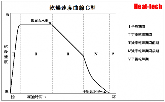 乾燥曲線的五個典型