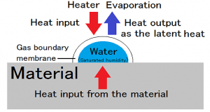 Three types of drying 2.Drying of the surface attached water