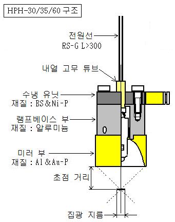 HPH-30/35/60 구조