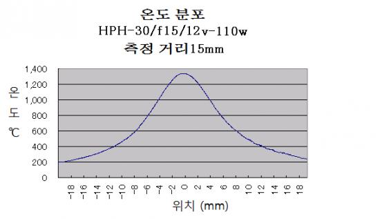 할로겐 포인트 히터의 전압 및 온도