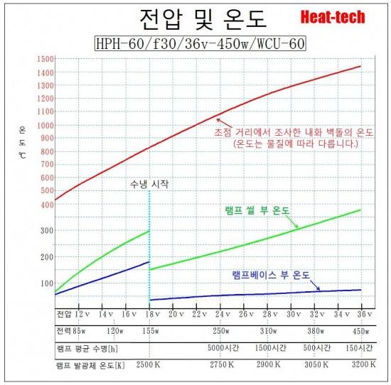 할로겐 포인트 히터의 전압 및 온도3