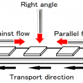 4-5.Drying speed and angle of the hot air - Science of the drying
