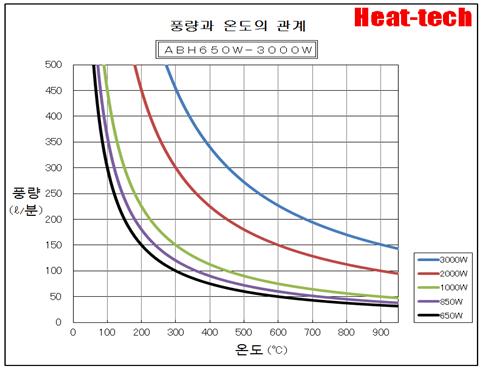 열풍 히터의 가열 능력