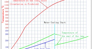 2-6.Water-cooled and the temperature of the base