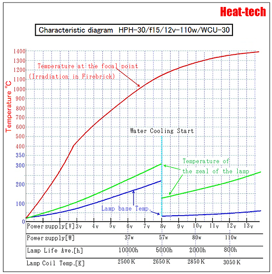 Water-cooled and the temperature of the base of the Halogen Point Heater1