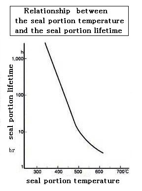 Relationship between the seal portion temperature and the seal portion lifetime