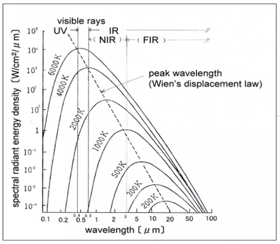 As in the table below of Wien's displacement law, and heater output increases, wavelength in the near infrared is displaced.