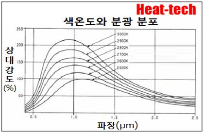 적외선 가열은 전기 에너지를 전자파로 변환되어 대상물을 가열하는 방법입니다.