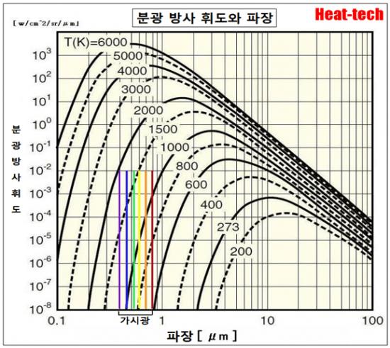 아래 그림은 색 온도에 따른 분광 분포입니다 4에서 7μm의 파장 영역의 적분 값과 전체 분광 특성의 적분 값의 비율이 효율적입니다.