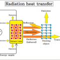 Heat balance equation of Infrared ray drying