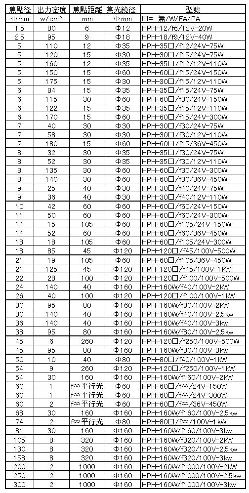 設計編號清單