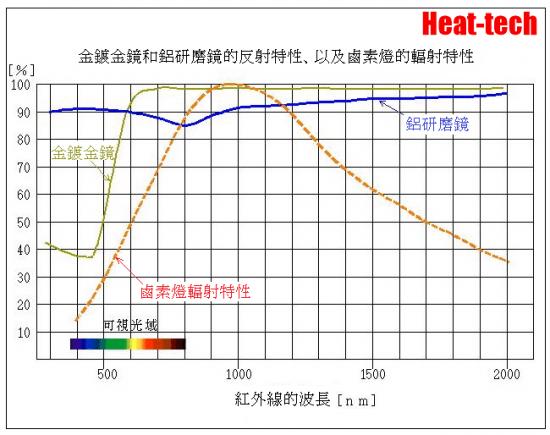為了在维恩位移定律,也有高輸出加熱器被事実上近赤外線方式限定。