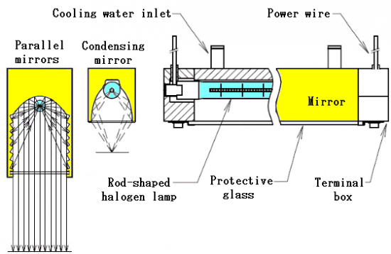 Basic structure of the Halogen Line Heater