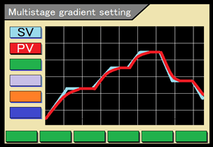 Gradient setting function