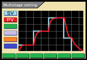 Multistage setting function