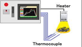 來自多個檢知器,它可以加熱測試設置任何輸入到基準溫度。