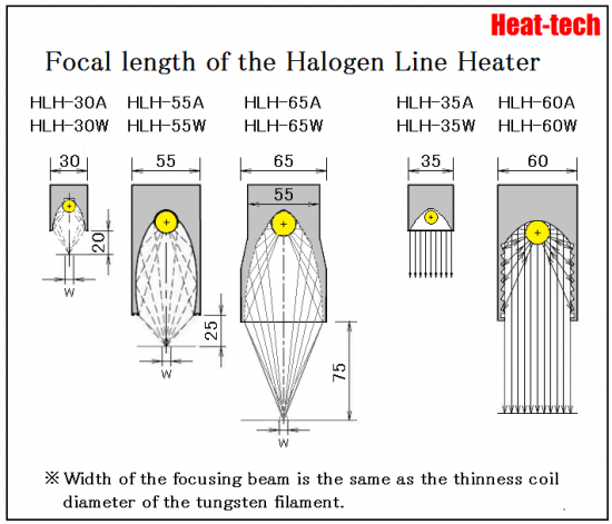 Focal length of the Halogen Line Heater