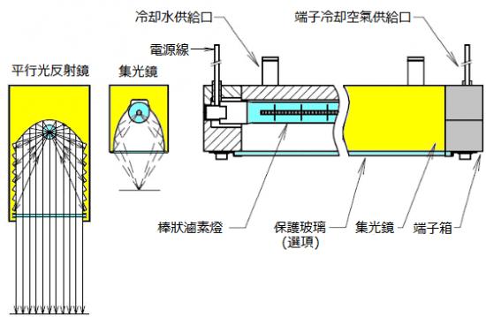 鹵素燈線型加熱器的基本結構