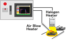Multi-loop supervisor function built-in.That can cooperative control several heaters.