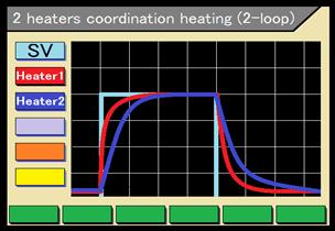 2 heater coordination heating function (2-loop)