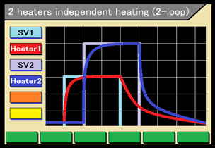 2 heater independent heating function (2-loop)