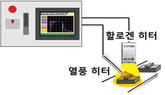 멀티 루프 슈퍼 바이저 기능 탑재, 여러 히터를 협조 제어 할 수 있습니다.