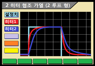 2 히터 협조 가열 기능 (2 루프 형)