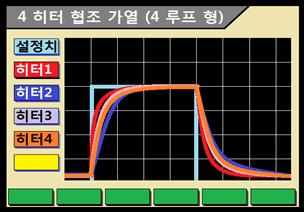 4 히터 협조 가열 기능 (4 루프 형)