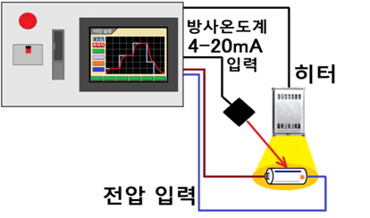 터치 패널 디스플레이에서 쉽게 다단 설정을 할 수 있습니다.