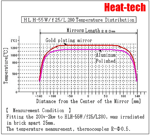 Heating temperature - Basic knowledge of Halogen heater2