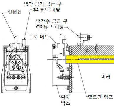 HLH-55A/55W/60A/60W/65A/65W-2 - 할로겐 라인 히터의 램프 수명