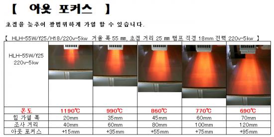 집광형 라인 히터 LHW-55에 의한 표면 가열 응용