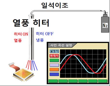 전자 장치의 온도 드리프트 시험  - 프로필 메이커 SSC 시리즈