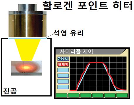 제 3호 철강 재료의 확산 소둔 시험  - 프로필 메이커 SSC 시리즈