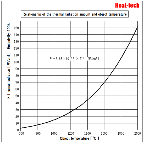 About the temperature radiation intensity1