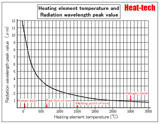 About the wavelength of the radiation temperature1