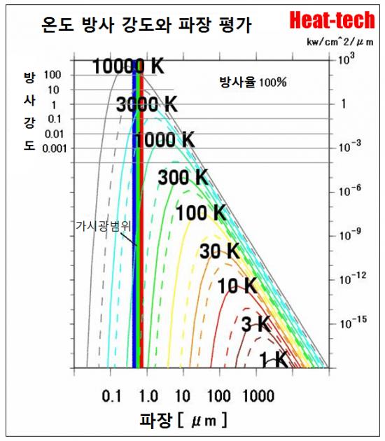 원적외선가열과 근적외선가열의 분별해서 사용함
