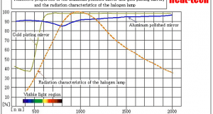 5-5.About reflection - Basic knowledge of Halogen heater
