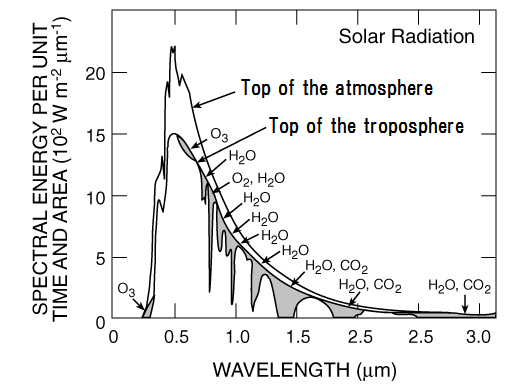 The data on solar - Basic knowledge of Halogen heater