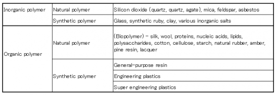 Classification of the polymer compound