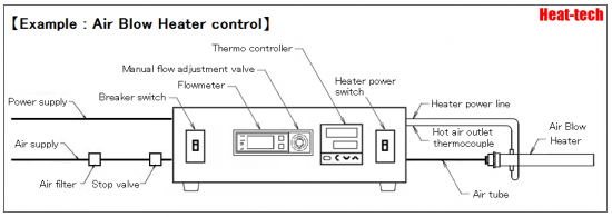 Thermocontroller & Flow control type HCAFM