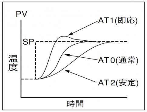 標準型 HCA
