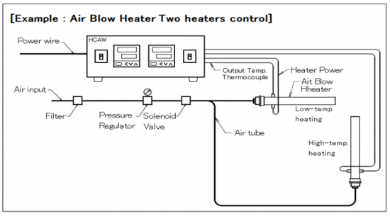 Two heaters control type HCAW