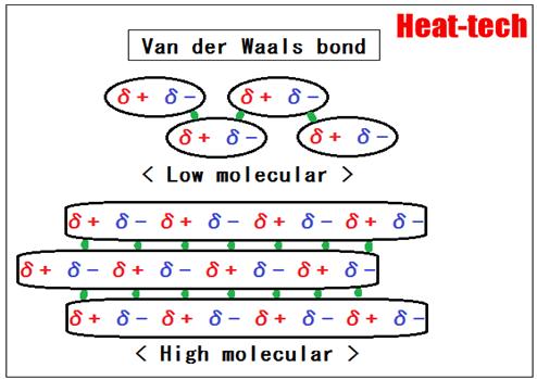 4.Van der Waals bond