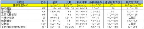熱固性樹脂的熱的性質(代表値)