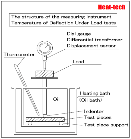 Deflection temperature under load (DTUL)